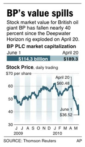 Graphic shows daily stock price for BP PLC By R. Segal
