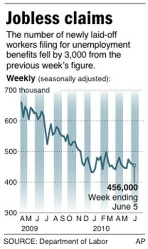 Graphic shows change in weekly jobless claims By W. Castello
