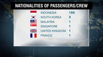 Of the people on board AirAsia Flight QZ8501, 155 are Indonesian, three are South Korean, one is British, one is French, one is Malaysian and one is Singaporean, the airline said. By CNN