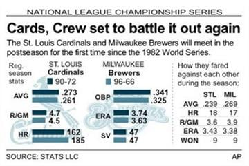 Graphic compares NL Championship Series matchup between the St. Louis Cardinals and Milwaukee Brewers By E. DeGasero