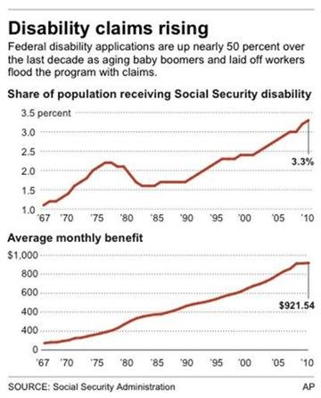 Chart shows the increase in Social Security beneficiaries and benefit By M. Sherman