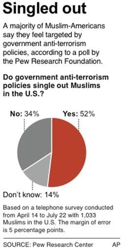 Chart shows percentage of U.S. Muslims who say Muslims are singled out by U.S. anti-terror policies; HFR 12:01 a.m. 8/30/ By K. Vineys