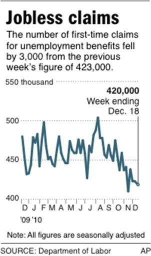 Graphic shows change in weekly jobless claims By M. Sherman