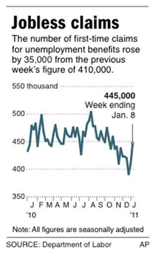 Graphic shows change in weekly jobless claims By R. Segal
