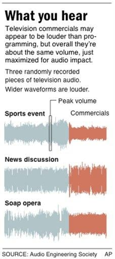 Graphic compares waveforms of randomly recorded pieces of television audio By M. Sherman