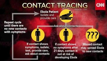 Graphic showing how Ebola is traced in patients. By CNN