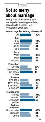 CORRECTS intro to read nearly 4 in 10, not 1 in 4; graphic shows poll results on public opinions about marriage By D. Morris