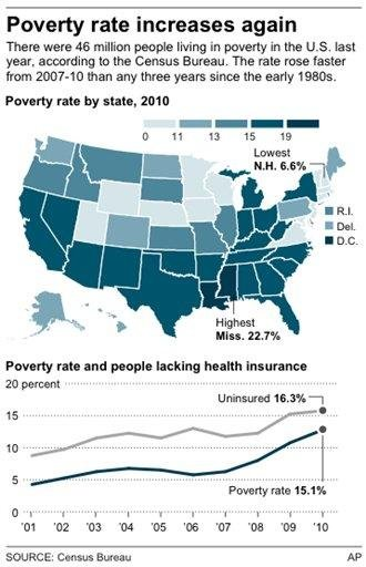 Chart shows poverty by state for By J. Bell