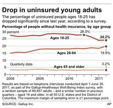 Chart shows the percentage of people without health insurance, by age group By P. Santilli
