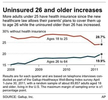 Chart shows percentage of adults who do not have health insurance By J. Magno