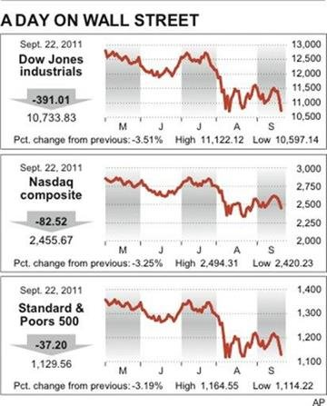 Market charts show Dow, S&P 500, and Nasdaq; stand-alone; By M. Sherman
