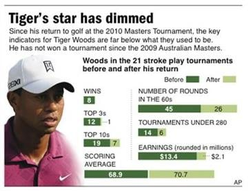 Graphic looks at how Tiger Woods has performed in 21 stroke play tournaments before and after his return at last year's Masters By E. DeGasero