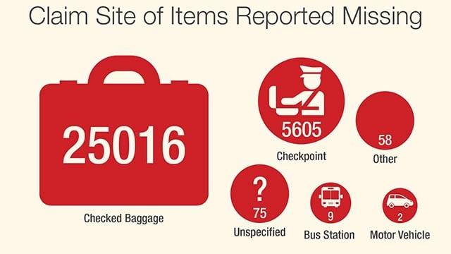 (TSA/CNN) TSA received more than 30,000 claims of missing valuables between 2010-2014