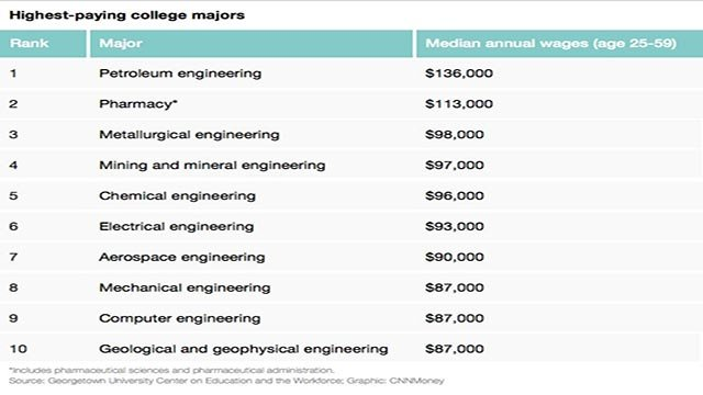 (Credit: Georgetown University Center) Nine out of the 10 highest-paying college majors are in engineering fields.
