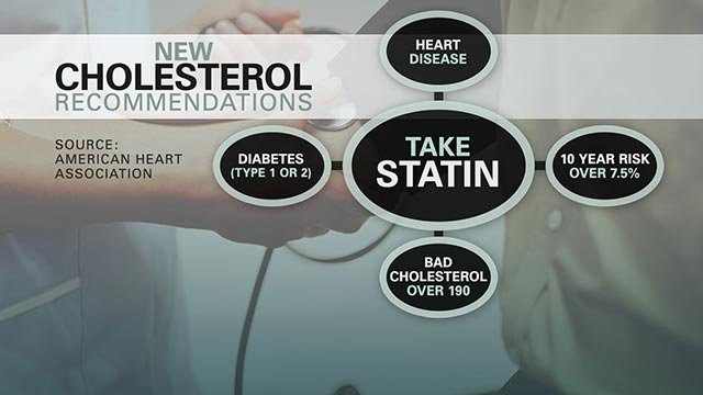 (Credit: CNN) A Food and Drug Administration advisory committee on Tuesday recommended approval of a new type of experimental cholesterol-fighting drug that could be more potent and carry fewer side effects than statins, which are among the most prescribe