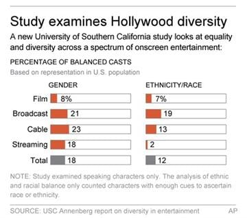 Graphic shows results of a study about equality and diversity in onscreen entertainment; 2c x 3 inches; 96.3 mm x 76 mm;
